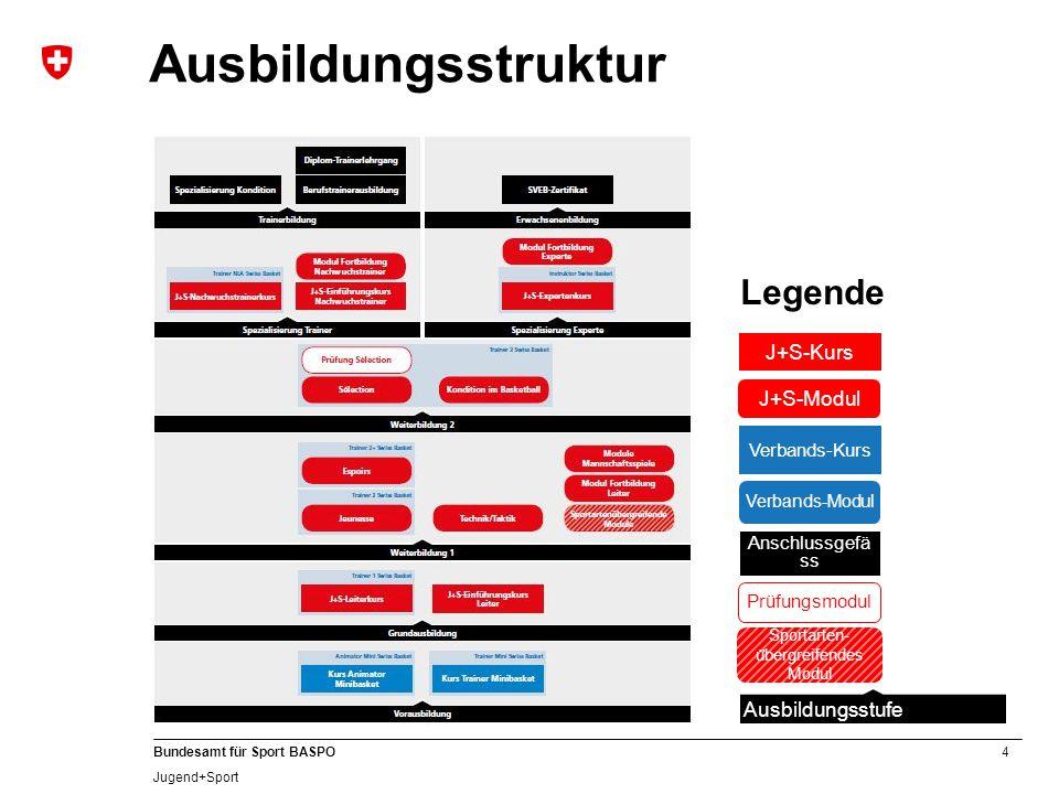 4 Bundesamt für Sport BASPO Jugend+Sport Ausbildungsstruktur Legende Ausbildungsstufe J+S-Kurs J+S-Modul Verbands-Kurs Verbands-Modul Anschlussgefä ss Prüfungsmodul Sportarten- u ̈ bergreifendes Modul