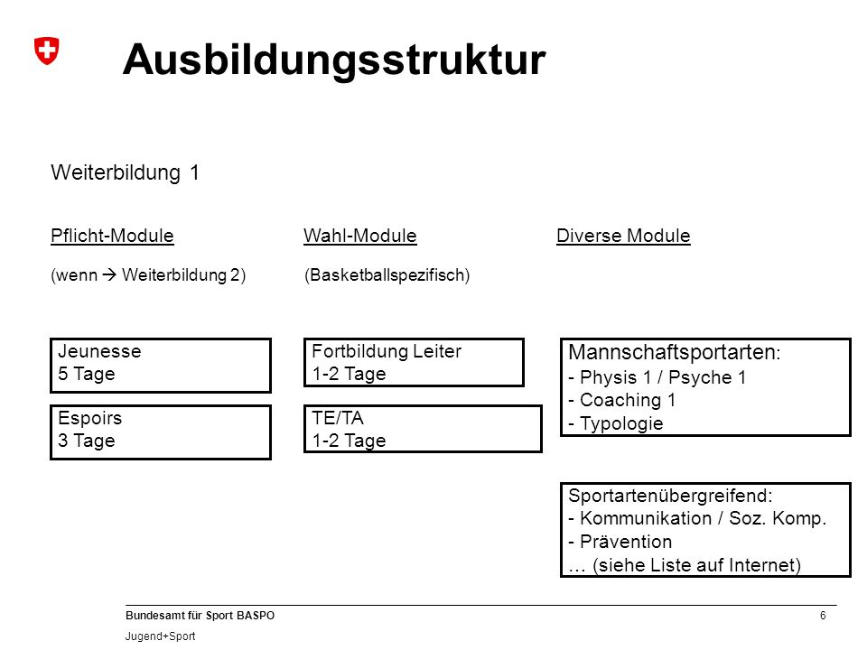 6 Bundesamt für Sport BASPO Jugend+Sport Weiterbildung 1 Jeunesse 5 Tage Espoirs 3 Tage Pflicht-Module (wenn  Weiterbildung 2) Mannschaftsportarten : - Physis 1 / Psyche 1 - Coaching 1 - Typologie Diverse Module Sportartenübergreifend: - Kommunikation / Soz.