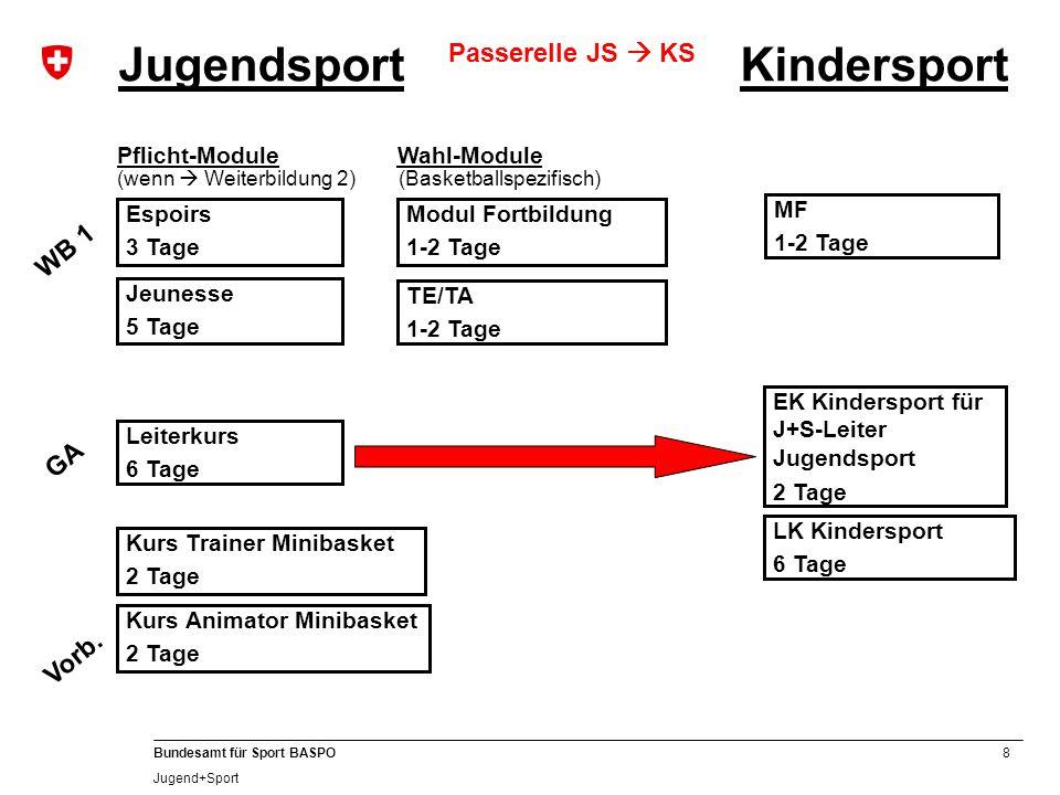 8 Bundesamt für Sport BASPO Jugend+Sport GA Leiterkurs 6 Tage Jeunesse 5 Tage Espoirs 3 Tage Pflicht-Module (wenn  Weiterbildung 2) WB 1 EK Kinderspo