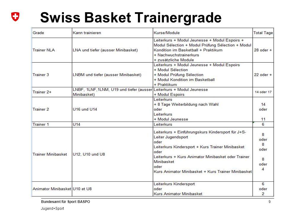 9 Bundesamt für Sport BASPO Jugend+Sport Swiss Basket Trainergrade