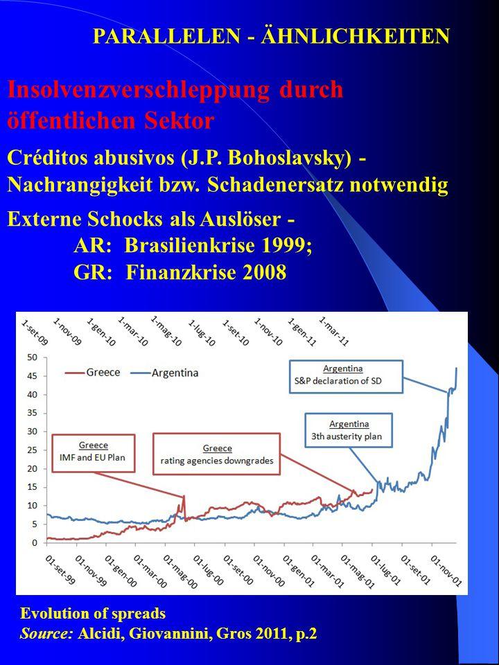 PARALLELEN - ÄHNLICHKEITEN Insolvenzverschleppung durch öffentlichen Sektor Créditos abusivos (J.P. Bohoslavsky) - Nachrangigkeit bzw. Schadenersatz n