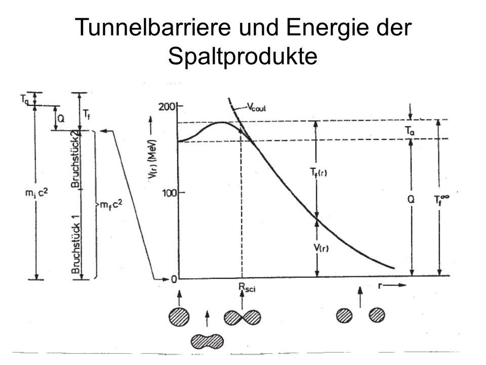 150 Tunnelbarriere und Energie der Spaltprodukte