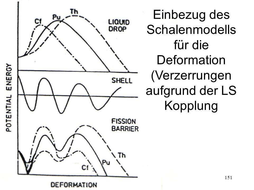 151 Einbezug des Schalenmodells für die Deformation (Verzerrungen aufgrund der LS Kopplung