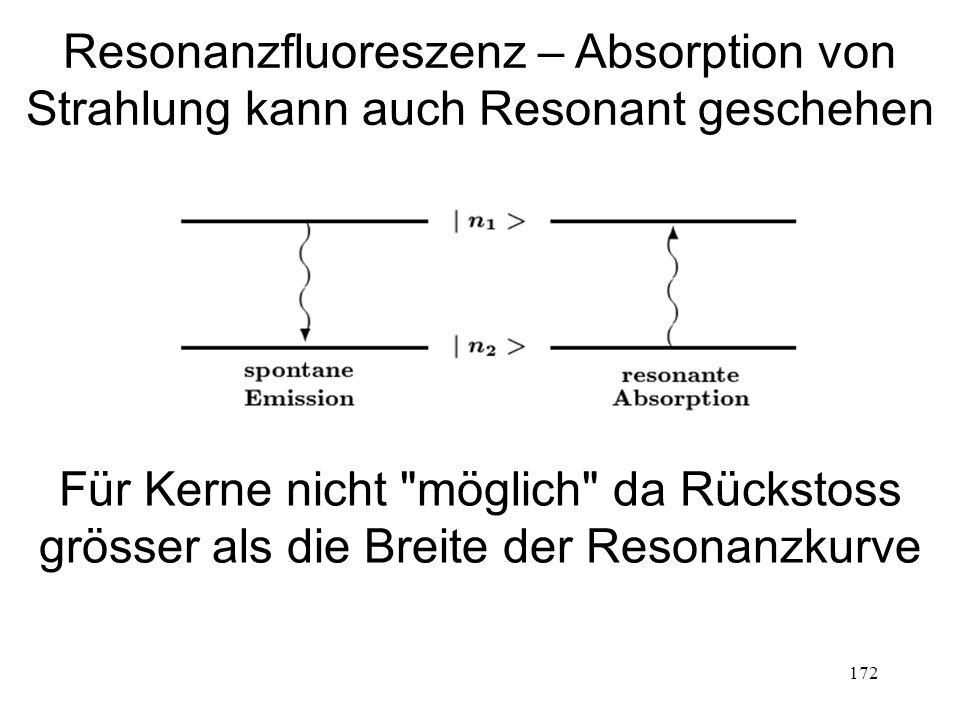 172 Resonanzfluoreszenz – Absorption von Strahlung kann auch Resonant geschehen Für Kerne nicht