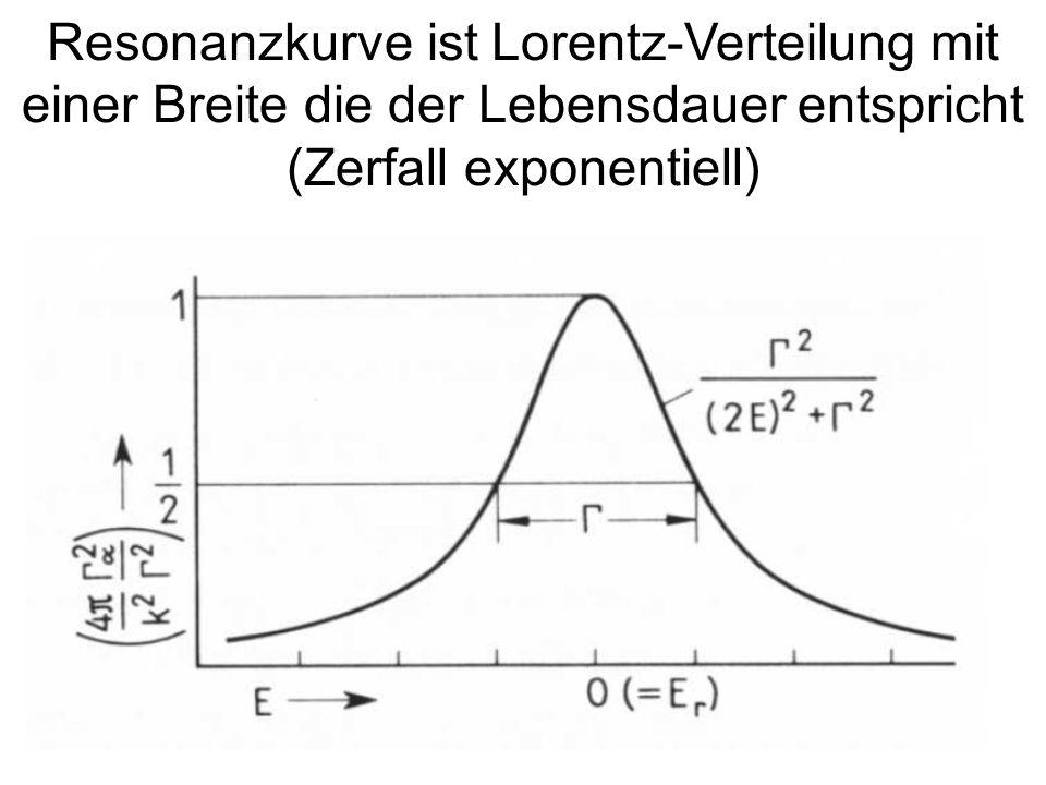 173 Resonanzkurve ist Lorentz-Verteilung mit einer Breite die der Lebensdauer entspricht (Zerfall exponentiell)