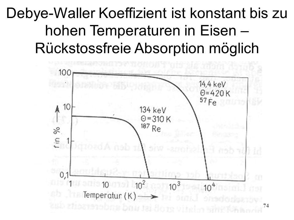 174 Debye-Waller Koeffizient ist konstant bis zu hohen Temperaturen in Eisen – Rückstossfreie Absorption möglich