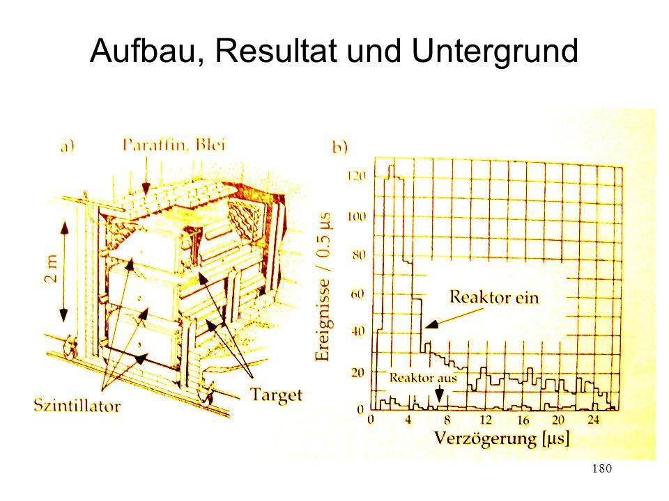 180 Aufbau, Resultat und Untergrund