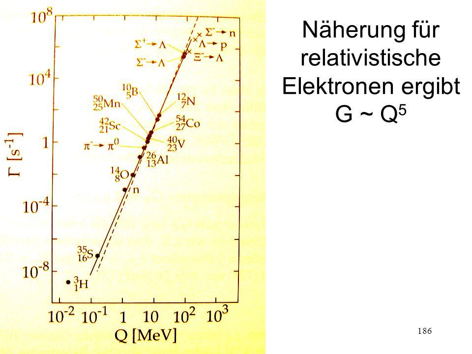 186 Näherung für relativistische Elektronen ergibt G ~ Q 5