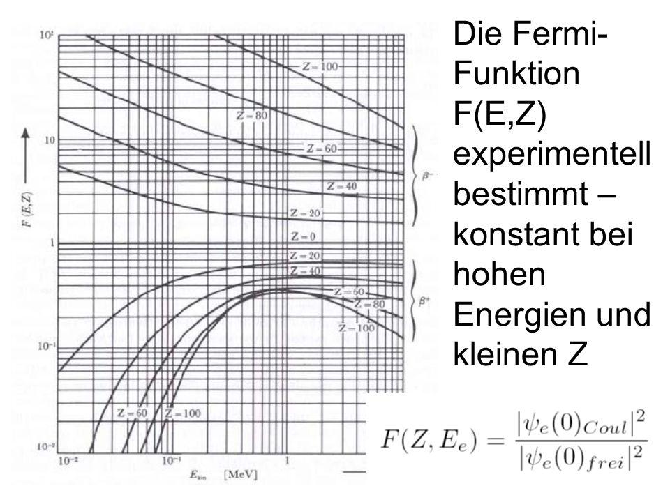 187 Die Fermi- Funktion F(E,Z) experimentell bestimmt – konstant bei hohen Energien und kleinen Z