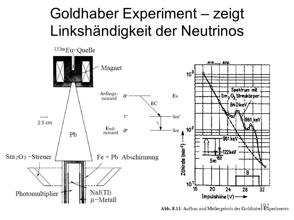 192 Goldhaber Experiment – zeigt Linkshändigkeit der Neutrinos