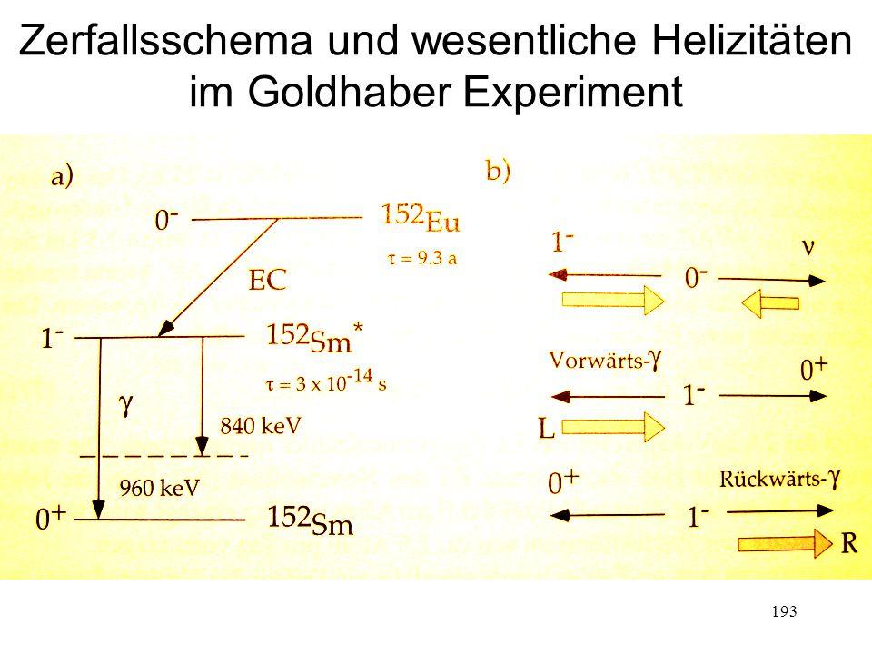 193 Zerfallsschema und wesentliche Helizitäten im Goldhaber Experiment