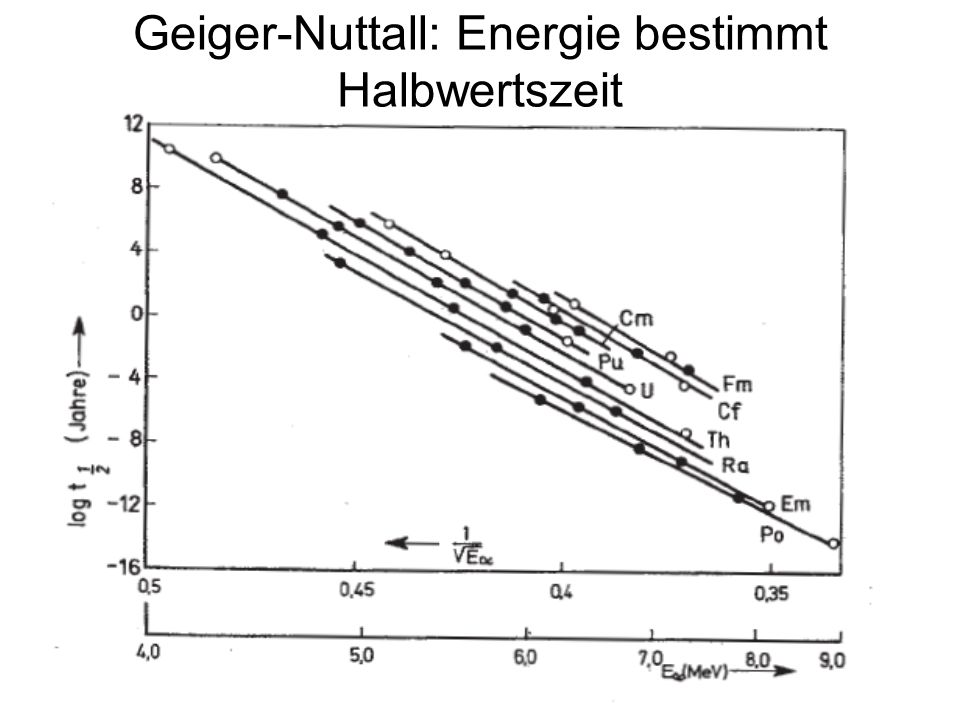 141 Geiger-Nuttall: Energie bestimmt Halbwertszeit
