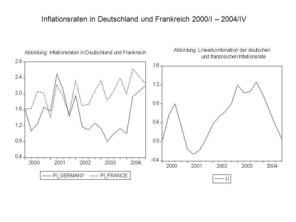Inflationsraten in Deutschland und Frankreich 2000/I – 2004/IV