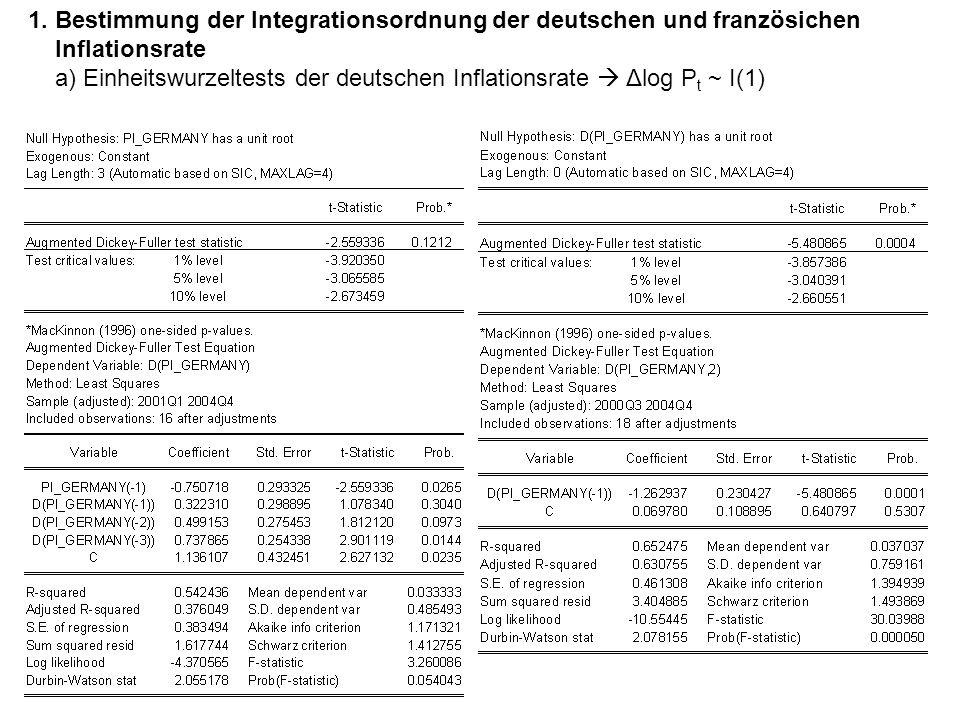 1. Bestimmung der Integrationsordnung der deutschen und französichen Inflationsrate a) Einheitswurzeltests der deutschen Inflationsrate  Δlog P t ~ I