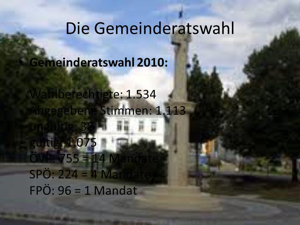 Die Gemeinderatswahl Gemeinderatswahl 2010: Wahlberechtigte: 1.534 Abgegebene Stimmen: 1.113 ungültig: 38 gültig: 1.075 ÖVP: 755 = 14 Mandate SPÖ: 224 = 4 Mandate FPÖ: 96 = 1 Mandat