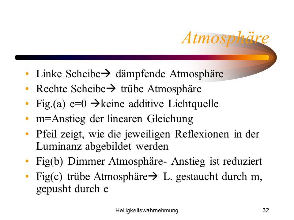 Helligkeitswahrnehmung32 Atmosphäre Linke Scheibe  dämpfende Atmosphäre Rechte Scheibe  trübe Atmosphäre Fig.(a) e=0  keine additive Lichtquelle m=
