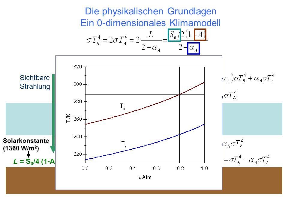L = S 0 /4 (1-A) = 238 W/m 2 T B : Temperatur Boden Solarkonstante (1360 W/m 2 ) Planetare Albedo (~0,3)  A : IR Absorptionsgrad (= Emissionsgrad), T