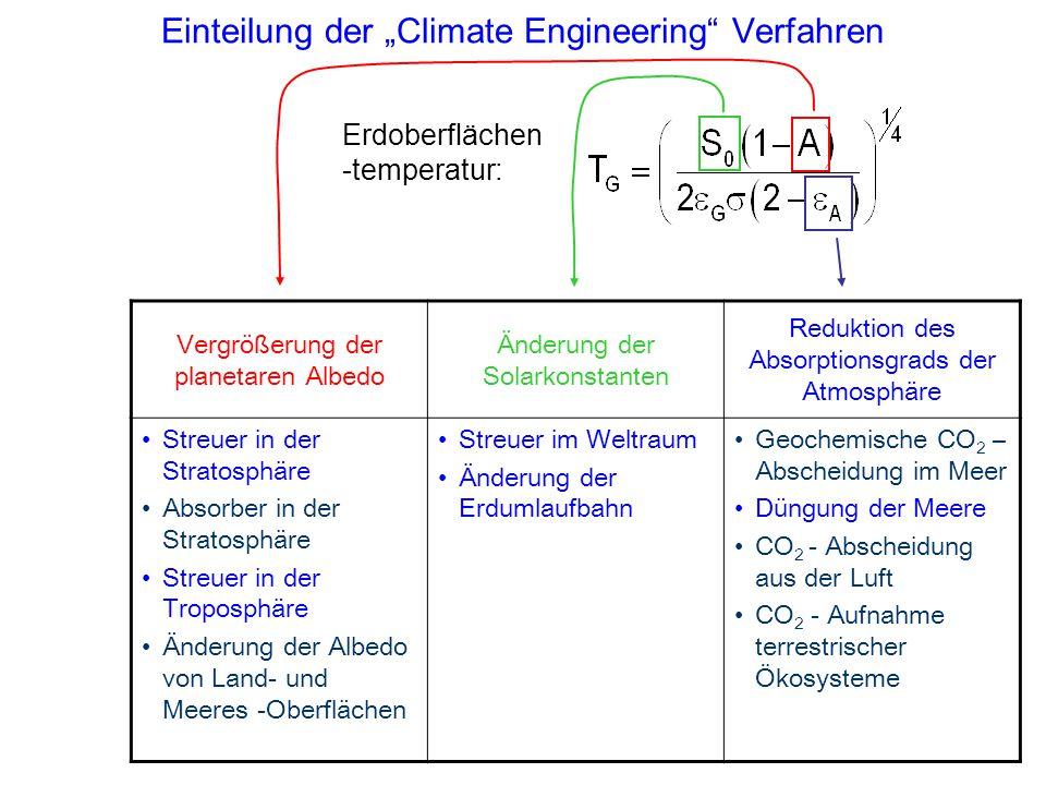 """Einteilung der """"Climate Engineering"""" Verfahren Vergrößerung der planetaren Albedo Änderung der Solarkonstanten Reduktion des Absorptionsgrads der Atmo"""