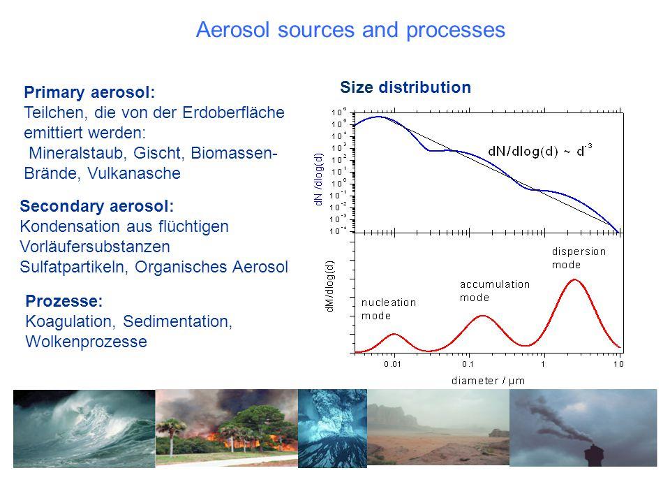 Secondary aerosol: Kondensation aus flüchtigen Vorläufersubstanzen Sulfatpartikeln, Organisches Aerosol Primary aerosol: Teilchen, die von der Erdober