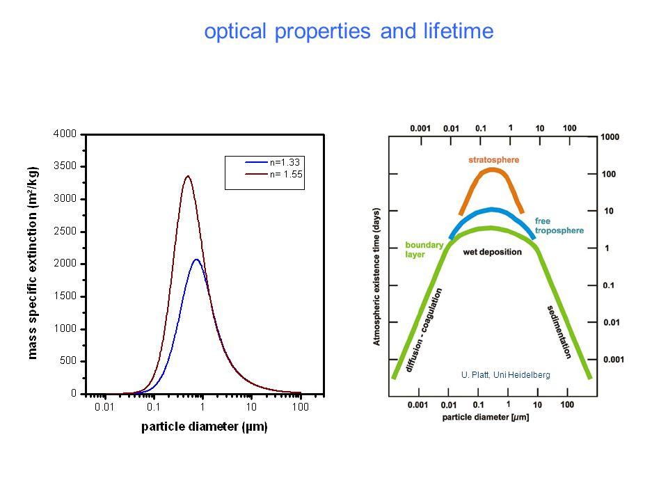 optical properties and lifetime U. Platt, Uni Heidelberg