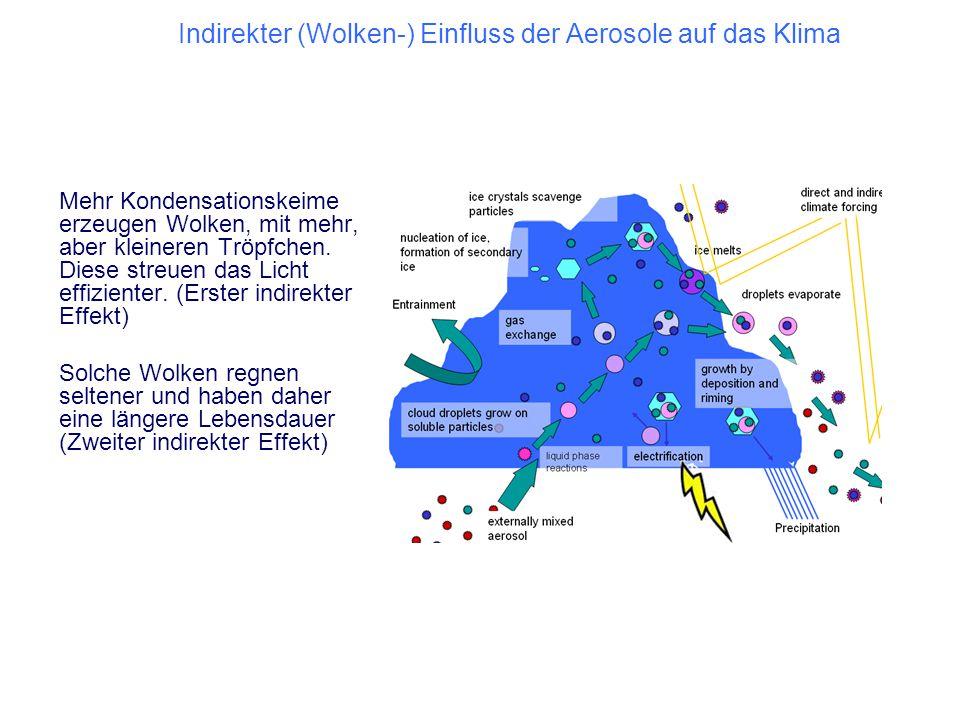 Indirekter (Wolken-) Einfluss der Aerosole auf das Klima Mehr Kondensationskeime erzeugen Wolken, mit mehr, aber kleineren Tröpfchen. Diese streuen da