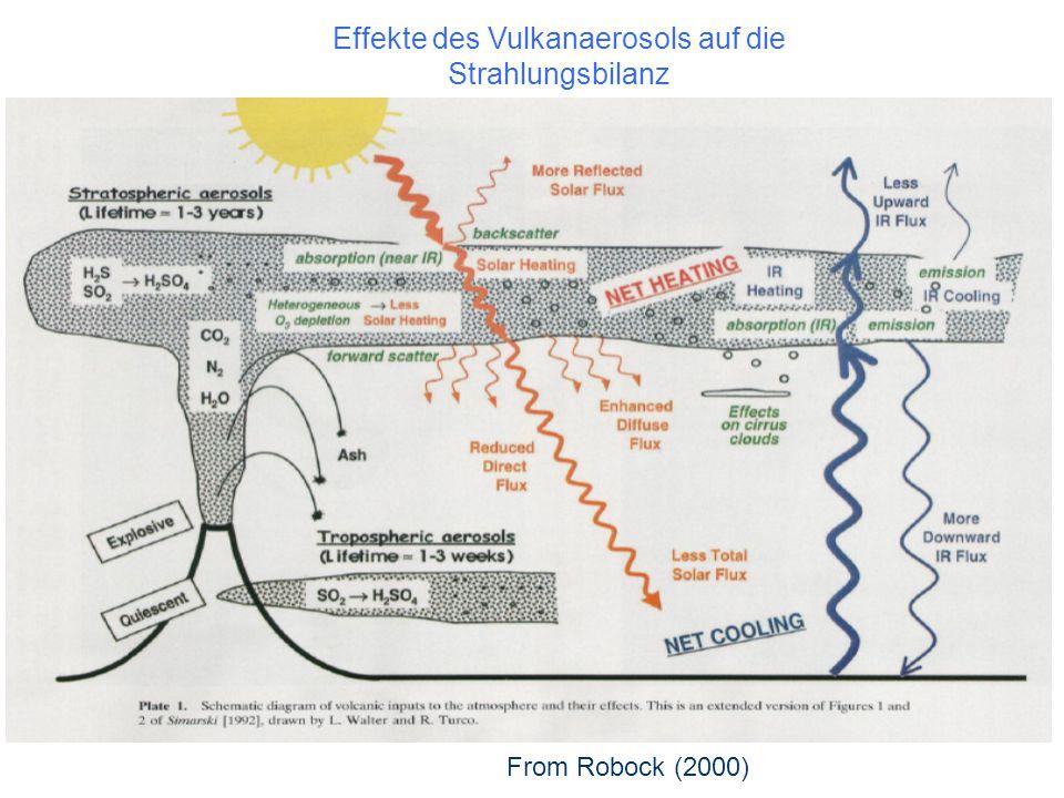 From Robock (2000) Effekte des Vulkanaerosols auf die Strahlungsbilanz