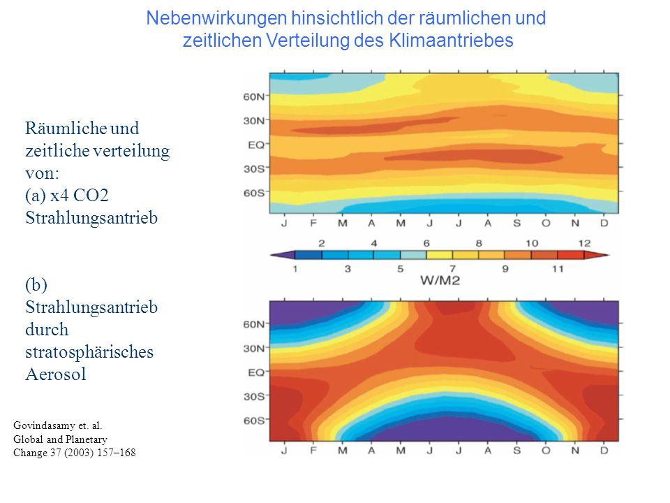 Räumliche und zeitliche verteilung von: (a) x4 CO2 Strahlungsantrieb (b) Strahlungsantrieb durch stratosphärisches Aerosol Govindasamy et. al. Global