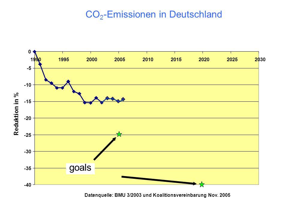 -40 -35 -30 -25 -20 -15 -10 -5 0 199019952000200520102015202020252030 Reduktion in % goals Datenquelle: BMU 3/2003 und Koalitionsvereinbarung Nov. 200