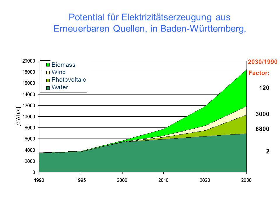 Datenquelle: bis 2000: Energiebericht Baden-Württemberg 2001 ab 2010 Gutachten des IER im Auftrag der Landesregierung BW März 2001 2030/1990 Faktor: Elektrizitätserzeugung in Baden Württemberg, optimistisches Szenario 3 120 3000 6800 2