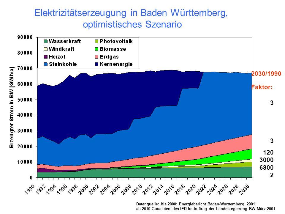 Datenquelle: bis 2000: Energiebericht Baden-Württemberg 2001 ab 2010 Gutachten des IER im Auftrag der Landesregierung BW März 2001 2030/1990 Faktor: E
