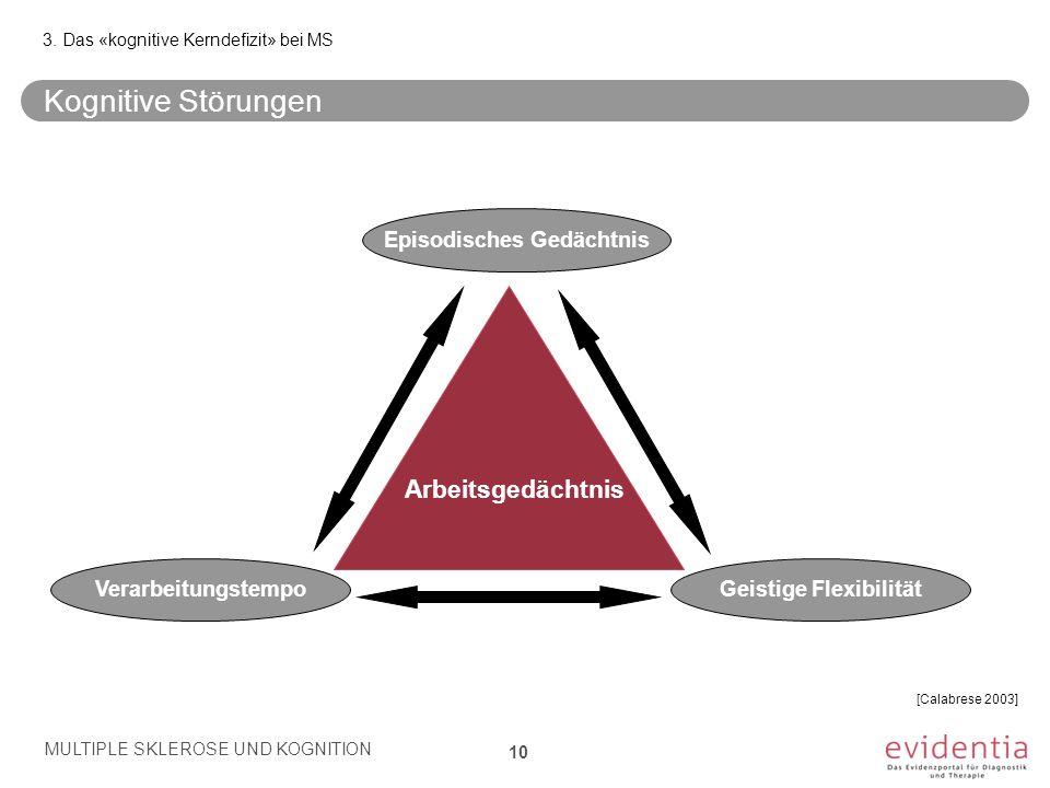 [Calabrese 2003] MULTIPLE SKLEROSE UND KOGNITION 10 Kognitive Störungen 3. Das «kognitive Kerndefizit» bei MS Episodisches Gedächtnis Verarbeitungstem