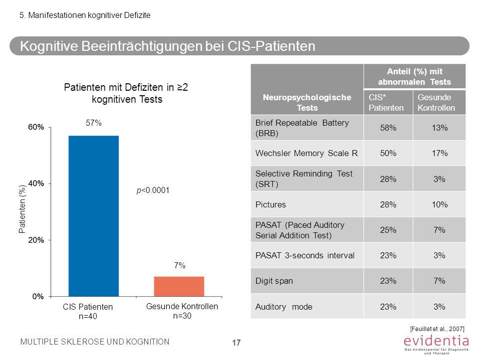 CIS Patienten n=40 Gesunde Kontrollen n=30 p<0.0001 Patienten (%) 57% 7% Anteil (%) mit abnormalen Tests Neuropsychologische Tests CIS* Patienten Gesu