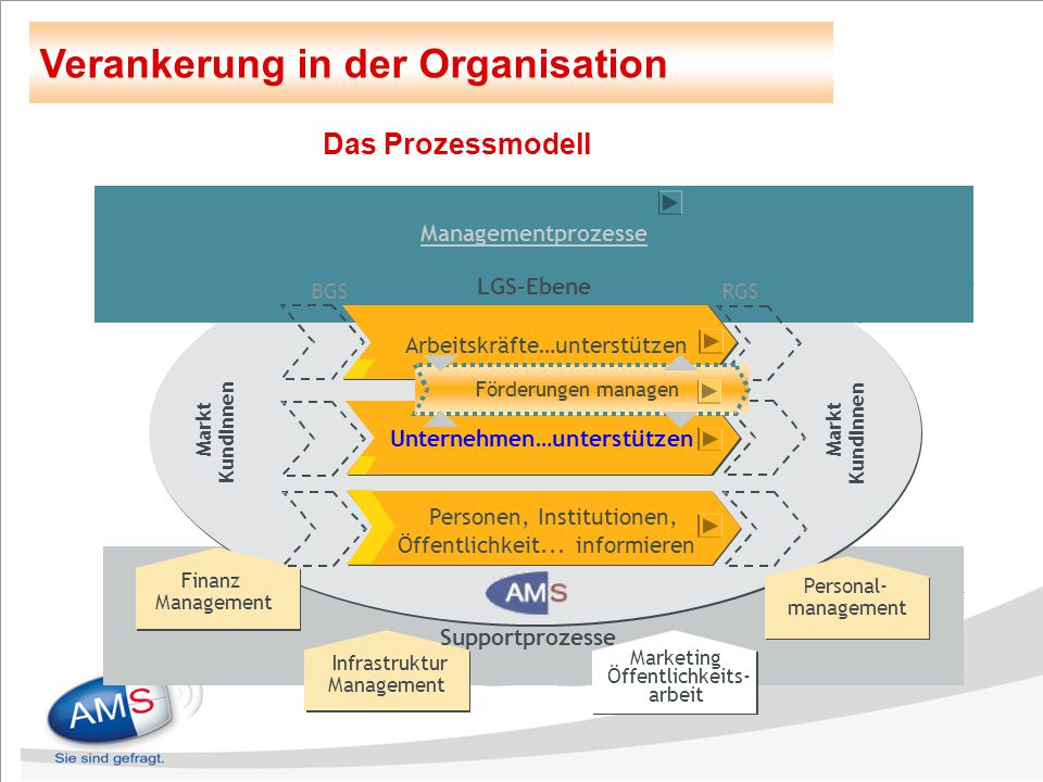 Das Prozessmodell Personal- management Personal- management Finanz Management Finanz Management Markt KundInnen Markt KundInnen Managementprozesse LGS