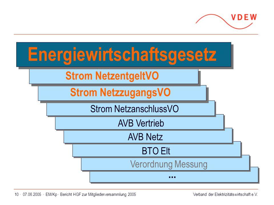 Verband der Elektrizitätswirtschaft e.V. 07.06.2005 ·EM/Kp · Bericht HGF zur Mitgliederversammlung 200510 ·... Strom NetzzugangsVO Strom NetzentgeltVO