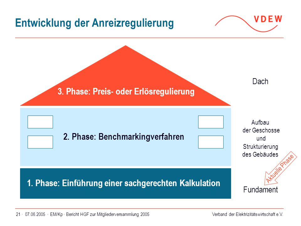 Verband der Elektrizitätswirtschaft e.V. 07.06.2005 ·EM/Kp · Bericht HGF zur Mitgliederversammlung 200521 · Entwicklung der Anreizregulierung 1. Phase