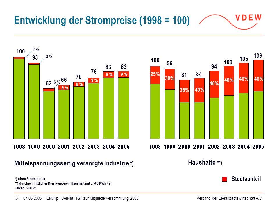 Verband der Elektrizitätswirtschaft e.V. 07.06.2005 ·EM/Kp · Bericht HGF zur Mitgliederversammlung 20056 · Entwicklung der Strompreise (1998 = 100) Mi