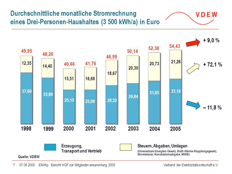 Verband der Elektrizitätswirtschaft e.V. 07.06.2005 ·EM/Kp · Bericht HGF zur Mitgliederversammlung 20057 · Durchschnittliche monatliche Stromrechnung