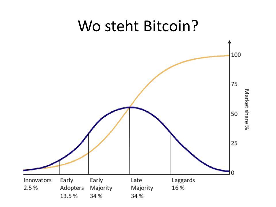 Wo steht Bitcoin