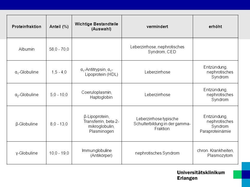 ProteinfraktionAnteil (%) Wichtige Bestandteile (Auswahl) verminderterhöht Albumin58,0 - 70,0 Leberzirrhose, nephrotisches Syndrom, CED α 1 -Globuline