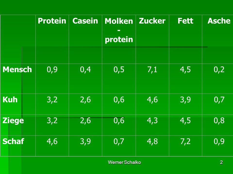 Werner Schalko2 ProteinCaseinMolken - protein ZuckerFettAsche Mensch0,90,40,57,14,50,2 Kuh3,22,60,64,63,90,7 Ziege3,22,60,64,34,50,8 Schaf4,63,90,74,87,20,9