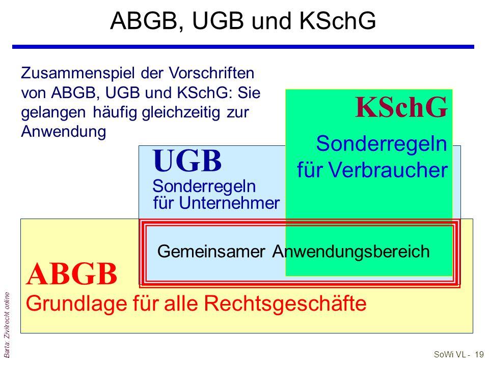 SoWi VL - 19 Barta: Zivilrecht online ABGB, UGB und KSchG ABGB Grundlage für alle Rechtsgeschäfte UGB Sonderregeln für Unternehmer KSchG Sonderregeln