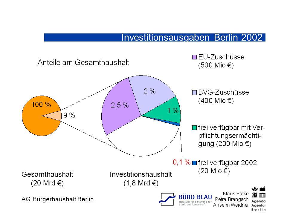 AG Bürgerhaushalt Berlin Klaus Brake Petra Brangsch Anselm Weidner Investitionsausgaben Berlin 2002 Gesamthaushalt (20 Mrd €) Investitionshaushalt (1,