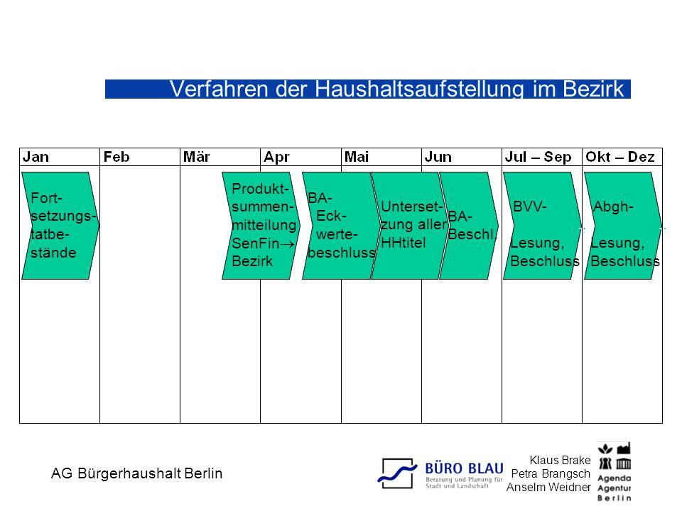 AG Bürgerhaushalt Berlin Klaus Brake Petra Brangsch Anselm Weidner Verfahren der Haushaltsaufstellung im Bezirk Fort- setzungs- tatbe- stände Produkt- summen- mitteilung SenFin  Bezirk BA-..Eck-.werte- beschluss Unterset- zung aller HHtitel BA- Beschl.