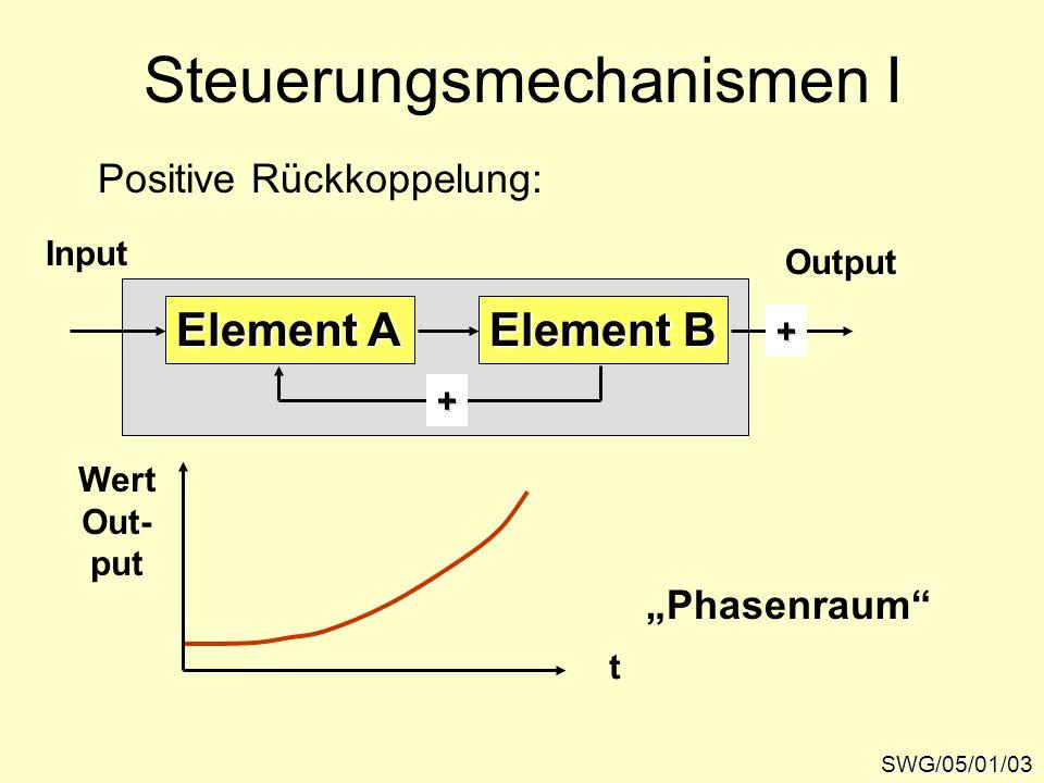 """Steuerungsmechanismen I SWG/05/01/03 Positive Rückkoppelung: Element A Input Element B Output + + """"Phasenraum t Wert Out- put"""