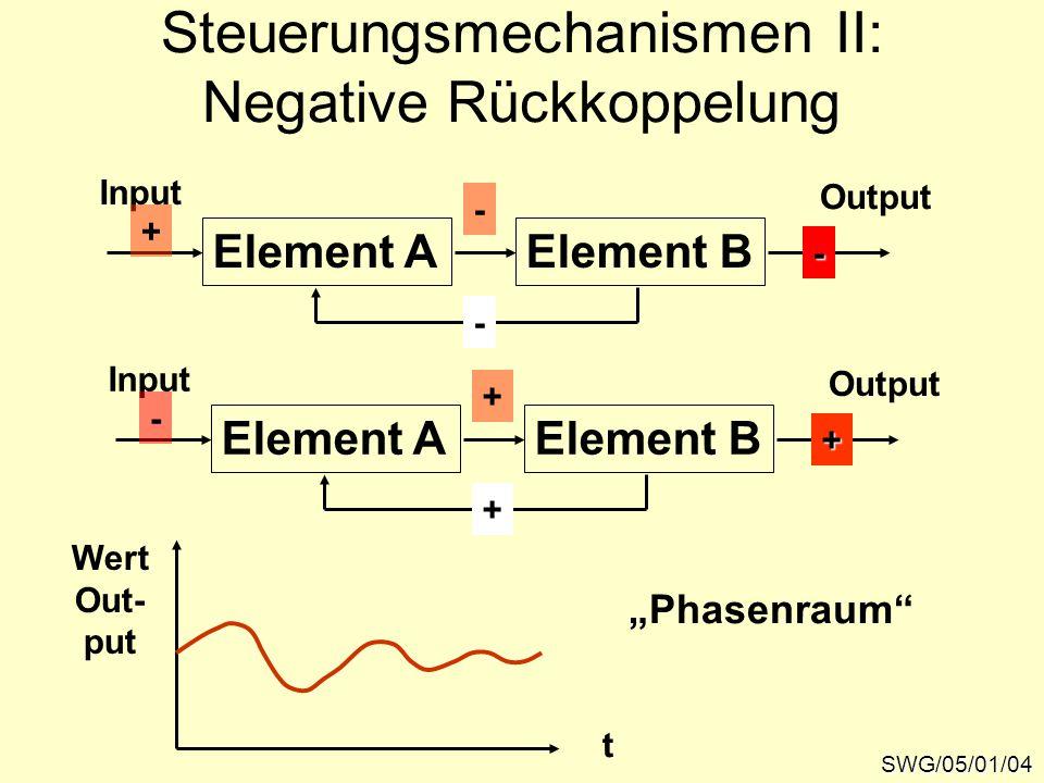 """SWG/05/01/04 Steuerungsmechanismen II: Negative Rückkoppelung Element A Input Element B Output - - - """"Phasenraum t Wert Out- put + Element A Input Element B Output + + + -"""