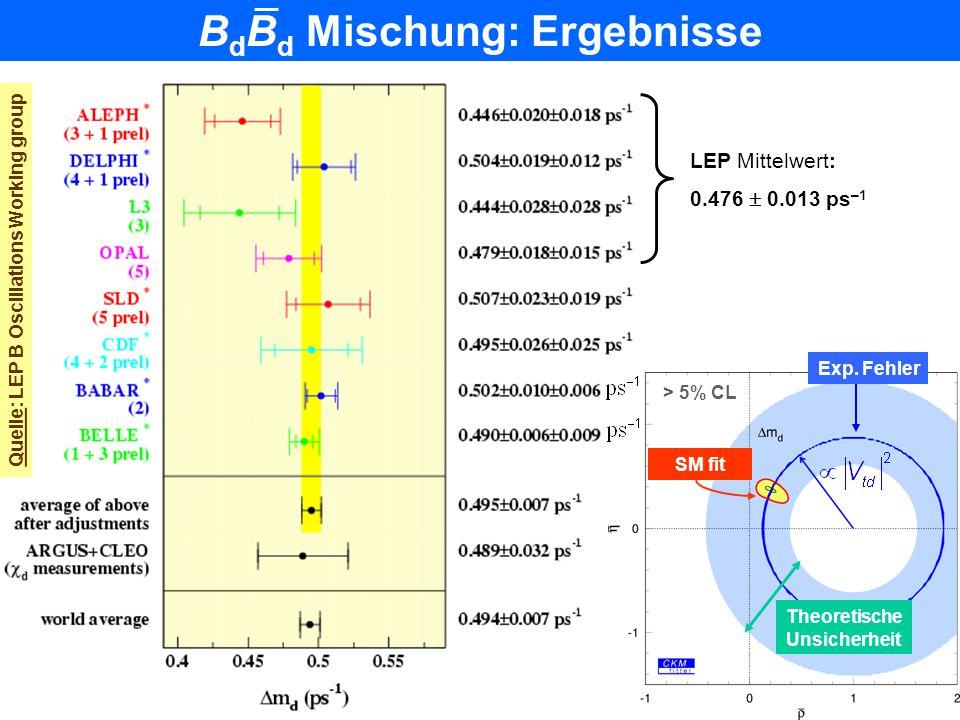 B A B AR Auswirkung realistischen Taggings & Zeitauflösung B A B AR Vollständig rekon- struierte Ereignisse