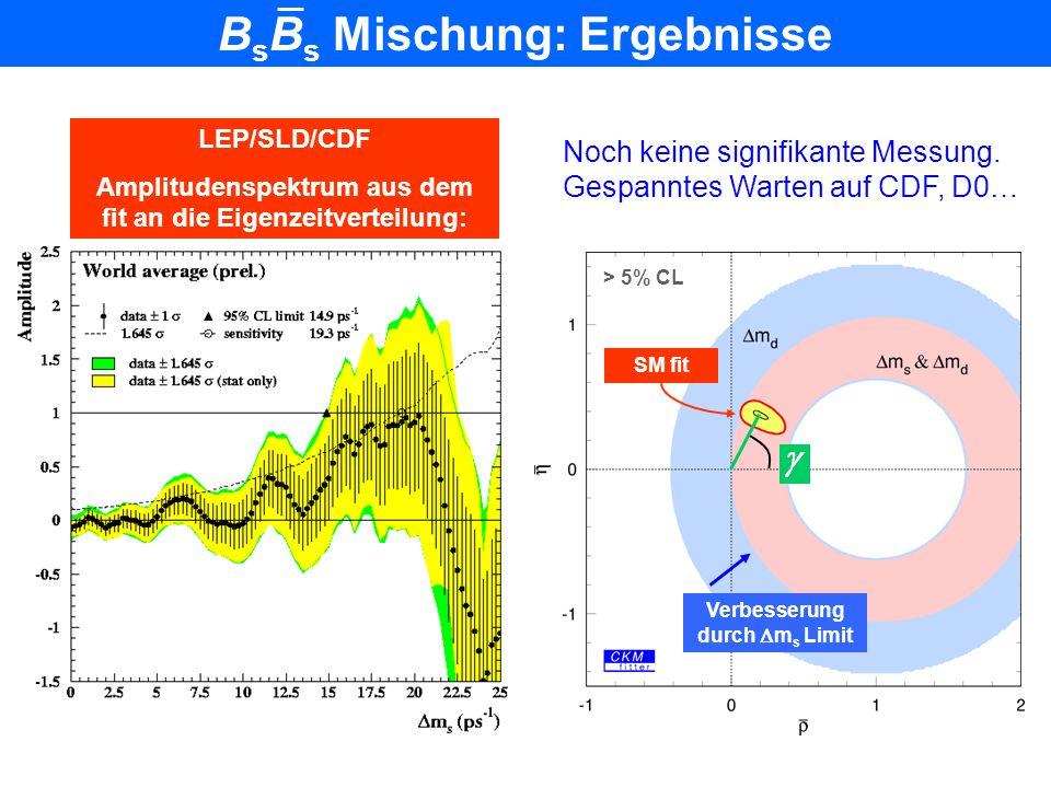B d B d Mischung: Ergebnisse Quelle: LEP B Oscillations Working group LEP Mittelwert: 0.476  0.013 ps –1 Theoretische Unsicherheit SM fit Exp. Fehler