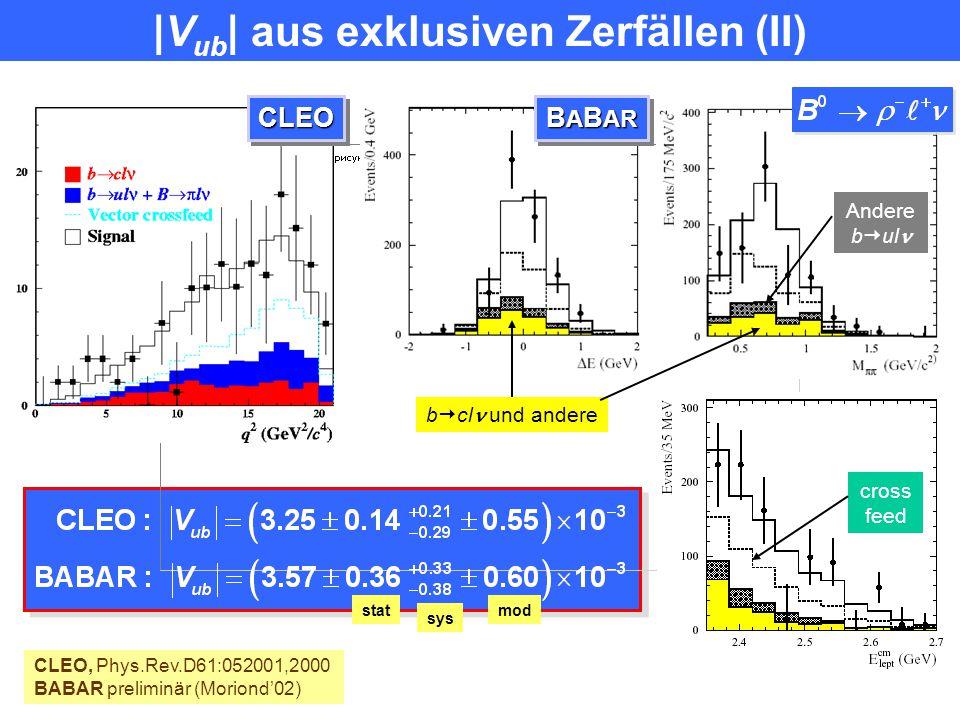 |V ub | aus exklusiven Zerfällen (I) Problem: Modellabhängigkeit des Formfaktors Reiner Tree (Born) Zerfall. Die Zerfallsrate ist direkt proportional