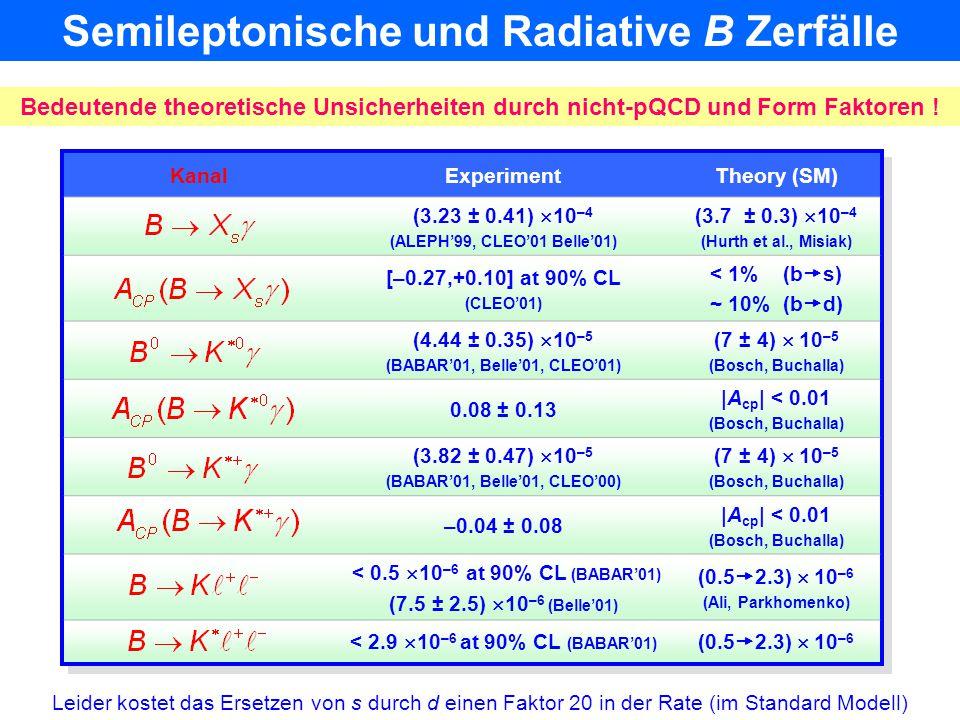 Wie können wir relativ |V ub /V cb | 2  0.01 unterdrückte b  u Zerfälle im De- tektor rekonstruieren ? e + e –   (4s)  BB B Zerfall (fast) in Ruh