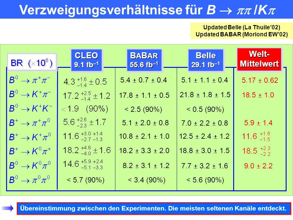Fleischer, Mannel (98) Gronau, Rosner, London (94, 98) Neubert, Rosner (98) Buras, Fleischer (98) Beneke, Buchalla, Neubert, Sachrajda (01) Keum, Li,